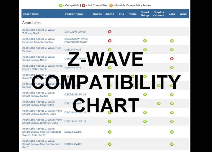 Z-WAVE COMPATIBILITY CHART: Shows all the Z-Wave products that Home Controls offers and matches them with popular smart home hubs, including Wink, Vera, Zipato, SmartThings, Iris, and more. Click to see the chart - http://www.homecontrols.com/Z-WaveCompatible #zwave