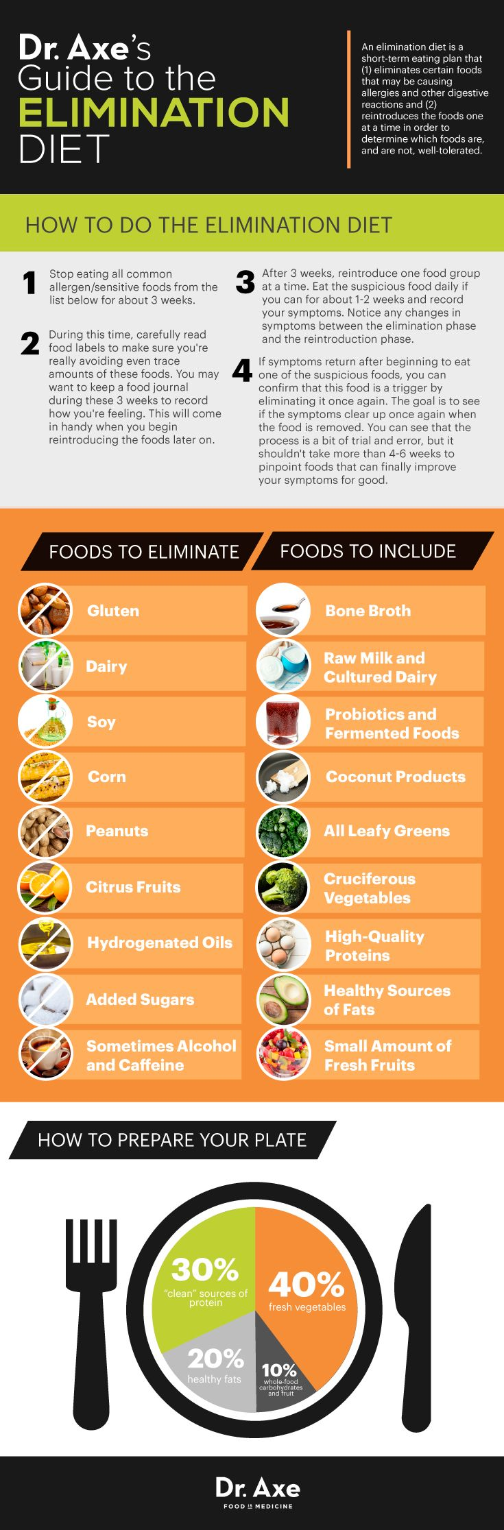 How bizar thus is my diet. Elimination diet guide http://www.draxe.com #health #Holistic #natural