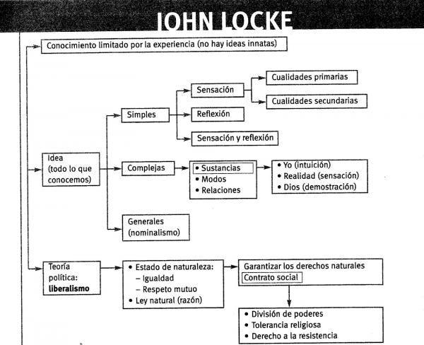 El Tipo De Gobierno Por El Que Apuesta John Locke Estaria Compuesto Por Un Monarca Y Un Parlamento Expresion De La Vo John Locke Liberalismo Ideas Principales