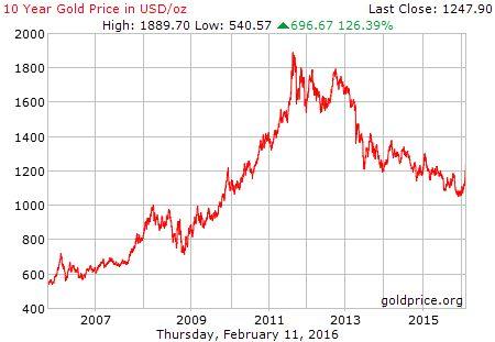 金価格の推移 金価格長期チャート