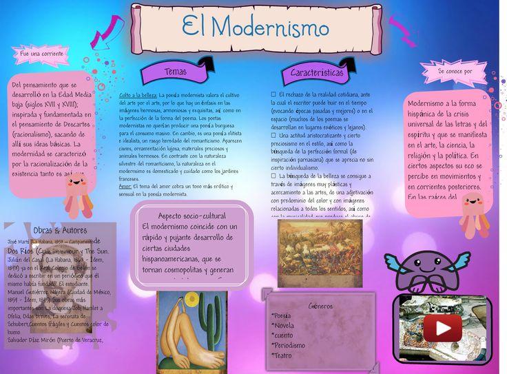 Esquema básico de el modernismo