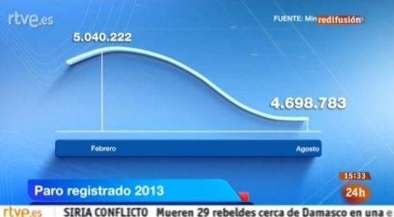 RTVE causa indignación con un gráfico en el que 4,4 millones de parados parecen menos que 4,1 millones.