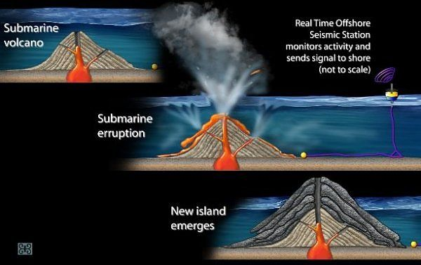 An Underwater Volcano Can Form An Island When Tectonic Plates Move Over A  U0026quot Hotspot  U0026quot Which Is