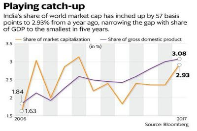 In 2017, India's share of global market capitalization edged up after staying relatively flat for the past three years.