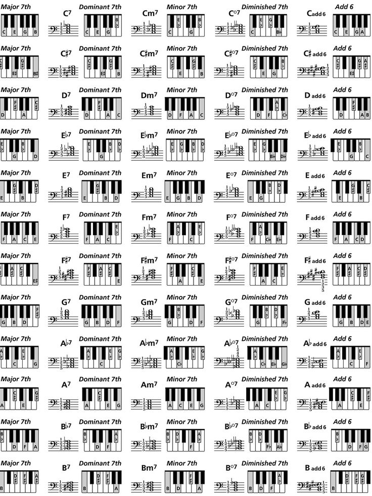 It's just a graphic of Dynamic Printable Piano Chord Charts