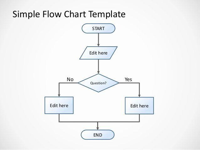Yes No Flow Chart Template Beautiful 2997 Simple Flowchart Flow