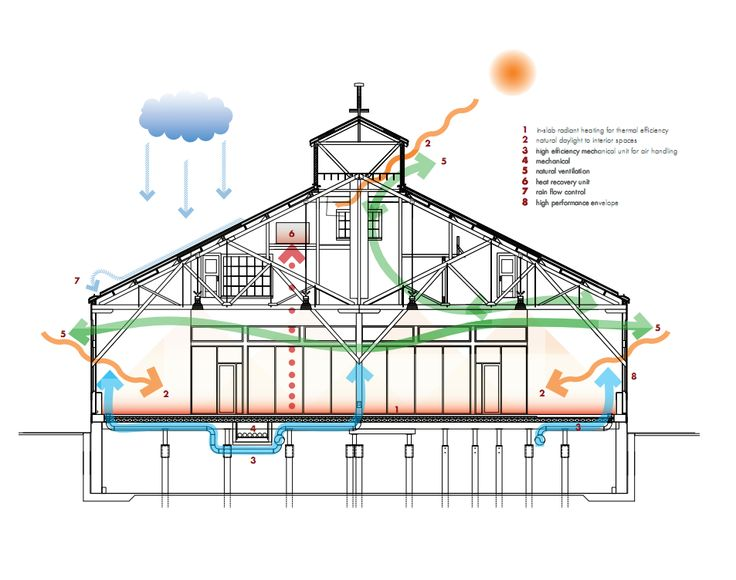 sustainability diagram livingwalls can block heat coming from sun and lower fluctuation of heat #MKTG199SMM