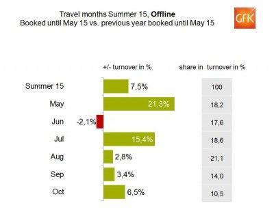 Agenţiile germane acumulează o creştere a vânzărilor de 7,5% pentru vară