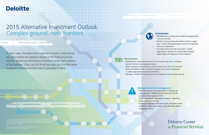 2015 Alternative Investment Outlook infographic