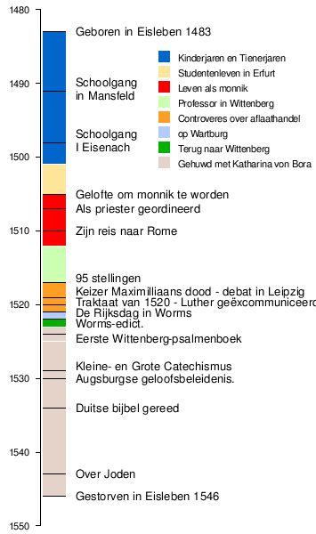 Maarten Luther - Wikipedia