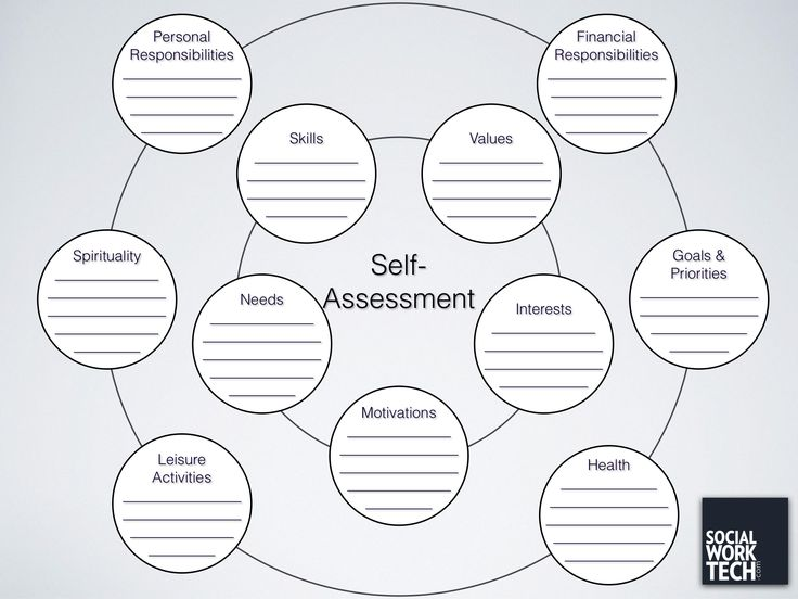 """A Self-Assessment Tool for Clients"" - socialworktech.com. Can be used to identify strengths during challenges; could use different colors and address strengths and development goals."