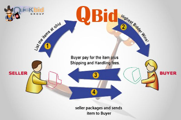 Many of the buyers get frustrated from the offers provided by the merchandisers because most of these are not genuine but we are elaborating even our process of #auction so you can easily place you least amount to #win the #products.  http://qbid.bz/buy-bids.aspx