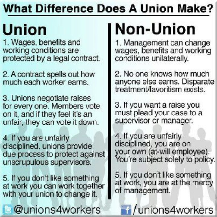 Why Do Workers Join Trade Unions?