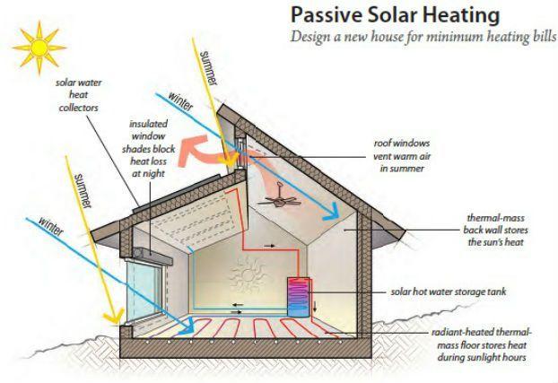 Passive Solar Heating Passive Solar House Plans Green