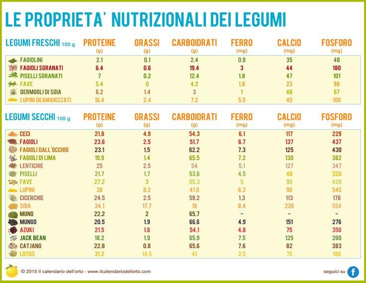Le proprietà nutrizionali dei legumi