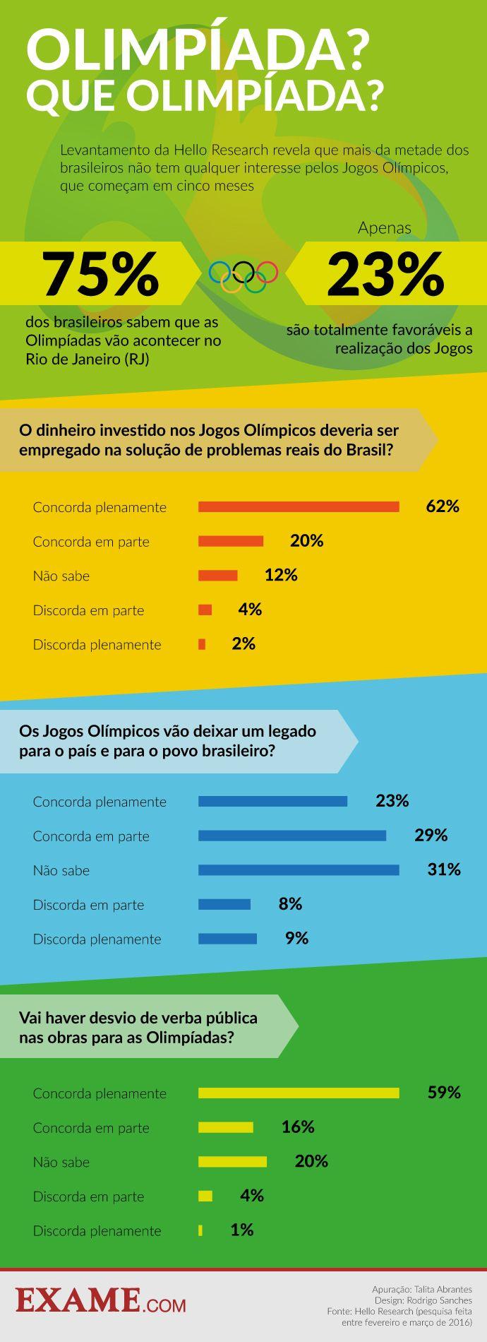 Infográfico da revista Exame traz a opinião dos brasileiros a respeito dos Jogos Olímpicos Rio 2016.