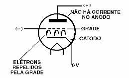 Eine Triode im Schnitt   – Eletrônica