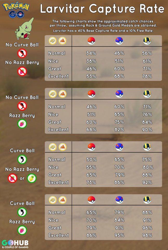 Pin By Gummy Crown On Pokemon Pokemon Pokemon Tips Pokemon Go