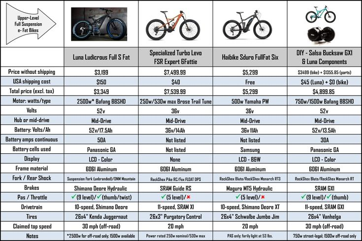 Crazy Fat E-Bike Pricing Exposed |  ELECTRICBIKE.COM
