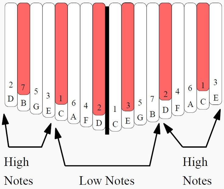 Chords on the 17note kalimba in c kalimba magic