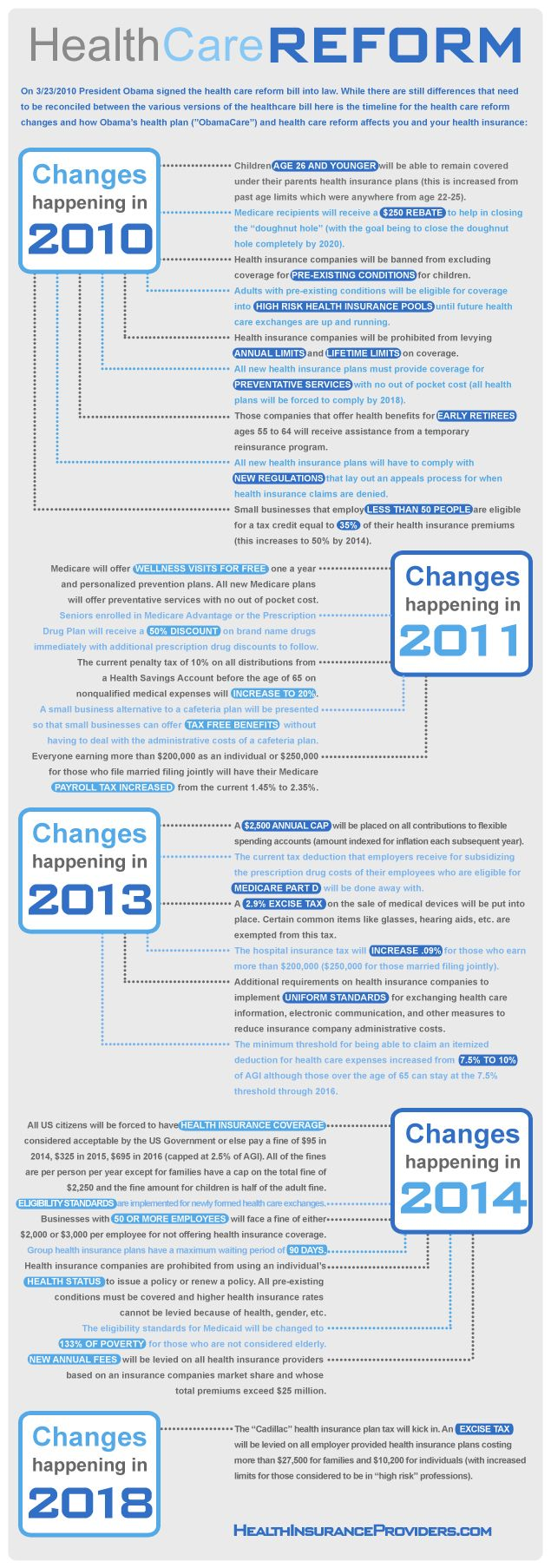 Healthcare reform changes are happening, with more on the way! Here's a basic graphical timeline.