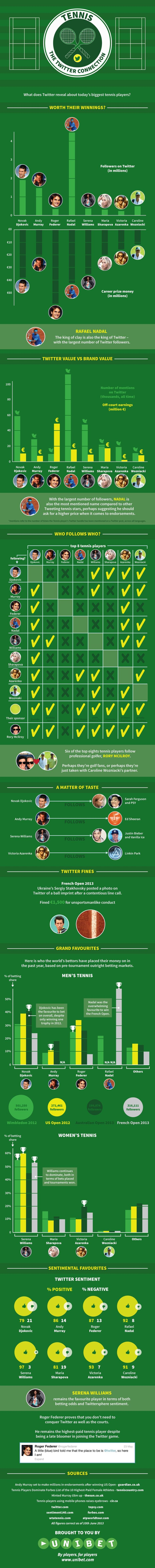 #Tennis - A beautiful infographic about the Twitter Connection.