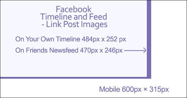 Facebook Link Image sizes Timeline Newsfeed Mobile