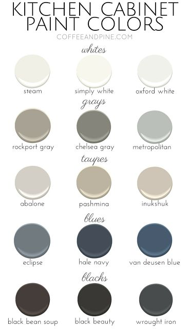 Popular Kitchen Cabinet Colors From Coffeeandpine.com These #paintcolors  Areu2026