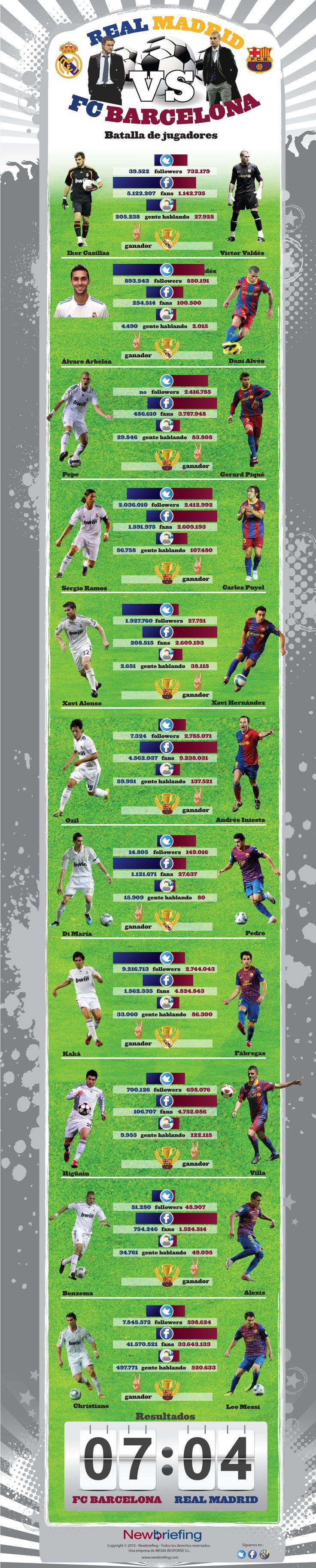 Real Madrid - Barcelona en las redes sociales