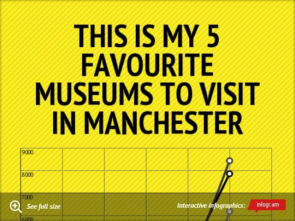 This is my 5 Favourite Museums to Visit In Manchester Manchester United Museum and Tour  MOSI Manchesters Museum of Science and Industry.  IWM North  National Football Museum  Salford Museum and Art Gallery Upgrade to Pro!Upgrade to Pro!Upgrade to ProThank you!