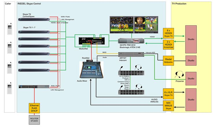 """12 fans, 10 locations, 4 footballing """"Galácticos"""", 2 live feeds. How #Riedel and #Skype brought it all together for Real Madrid. Using Riedel's STX-200, the Skype in Media production team were able to manage the 12 lucky winners' calls across 10 locations, including 10 calls in HD quality — here's how it worked: https://media.skype.com/skype-tx/blog/real-madrid-riedel-and-skype-perfect-match"""