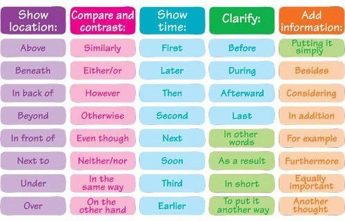 Show location, compare and contrast, show time, clarify, add information