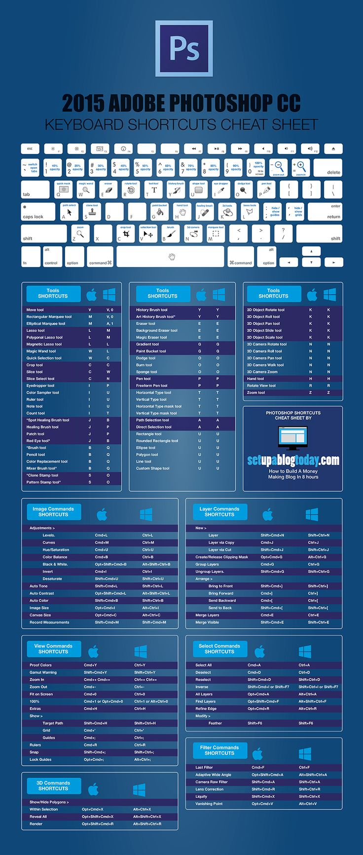 2 easy to use Lightroom CC and Photoshop CC Keyboard Shortcut Cheat Sheets for you to download and use