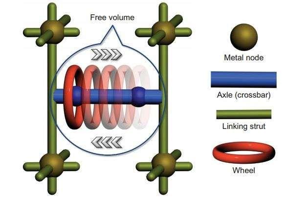 Toward solid-state molecular circuitry: Molecular shuttle within a metal-organic framework