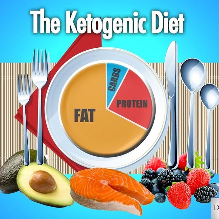 how to send your body into ketosis