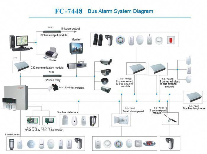 Choosing Wireless Or Hard Wired Home Security Products Home Security Camera Systems Outdoor Security Camera Security Cameras For Home