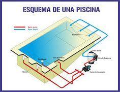Imagem relacionada piscinas pinterest piscinas for Planos de piscinas de concreto