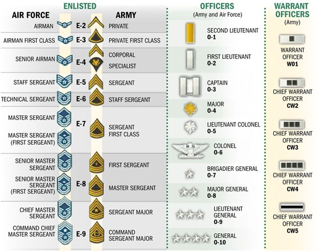 canadian forces military writing guide