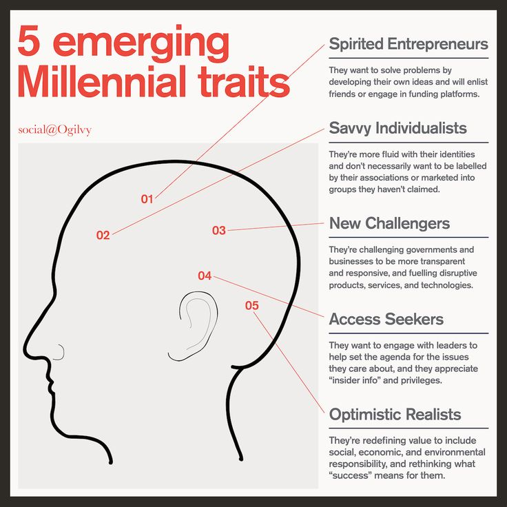 """Why then are Millennials known as the """"hero"""" generation? And why does that answer matter to companies? Learn more on our blog: http://social.ogilvy.com/millennials-the-new-age-heroes/"""