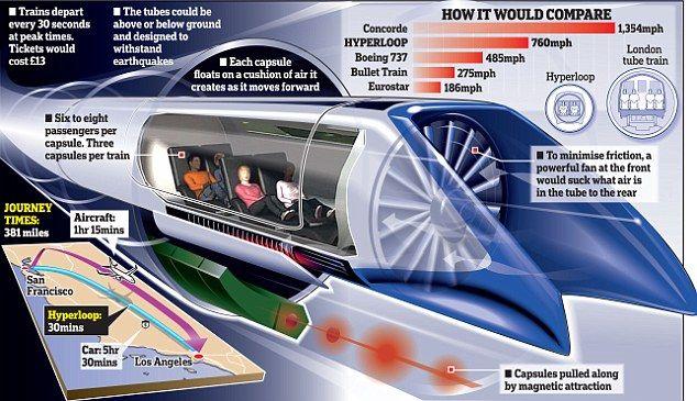 Now Europe Wants Elon Musk's Hyperloop: Slovakia beating US to making the Hyperloop train.