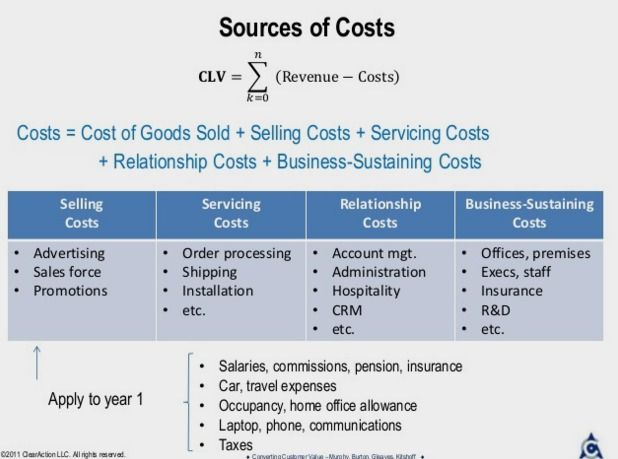 Soruces of Costs - Customer Lifetime Value to Prioritize Customer Experience Management