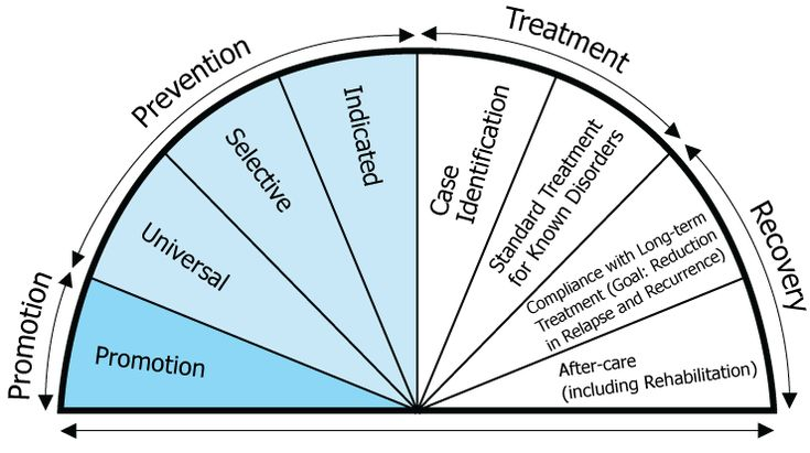 The Behavioral Health Continuum Model Good summary of occurrence and prevention initiatives with links to research SAMHSA