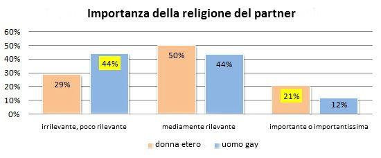 giovani gay italiani escort a vr