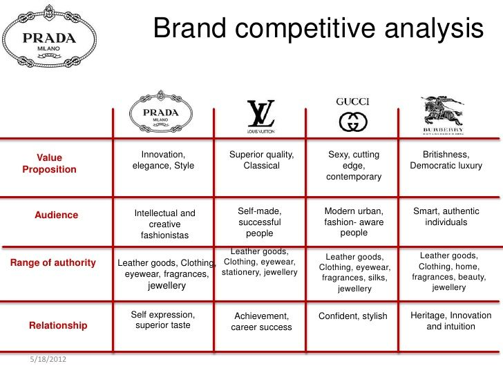 Wonderful Brand Competitive Analysis Value Innovation,
