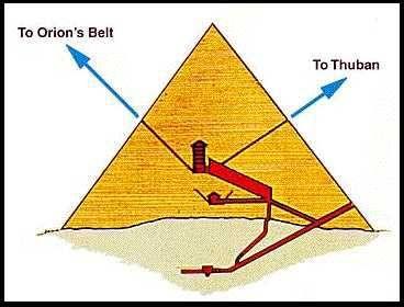Bildergebnis für air shafts of giza pyramids towards orion images