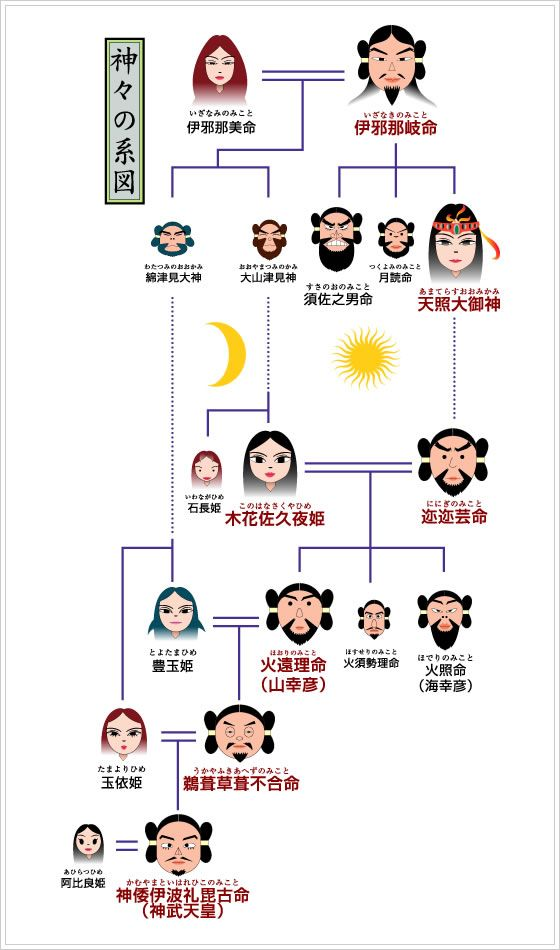 神々の系図 : 【意外と知らない】日本の神話【わかりやすい】 - NAVER まとめ もっと見る