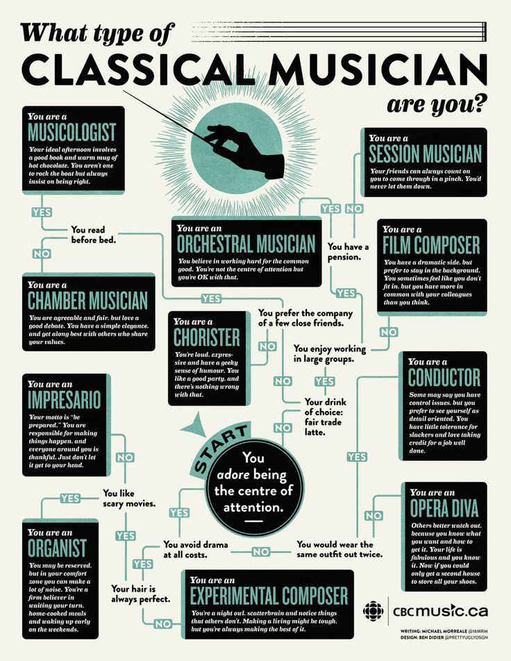 http://static.music.cbc.ca/v2/blogs/images/26/26547/classical-musician-flowchart_0123083315356.jpg