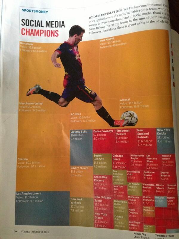 [Nice infographic] RT @Chris Savino: Great social media comparison in last week's issue of @Melissa Forbes #soccerbiz