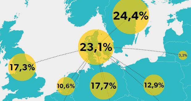 VELFÆRDSTURISME. GRAFIK Se hvem der scorer mest dansk velfærd Er det svenskerne, polakkerne eller tyskerne bosat i Danmark, der trækker mest på de offentlige velfærdsydelser? Få svaret ved at klikke mellem ydelserne i grafikken. D. 6/3 2014