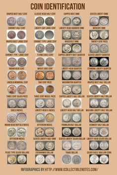 Coin Identification http://www.collectiblenotes.com/blog/coin-identification/